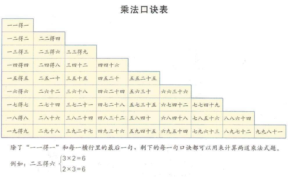 乘法口诀表打印 适合黑白打印的口诀表